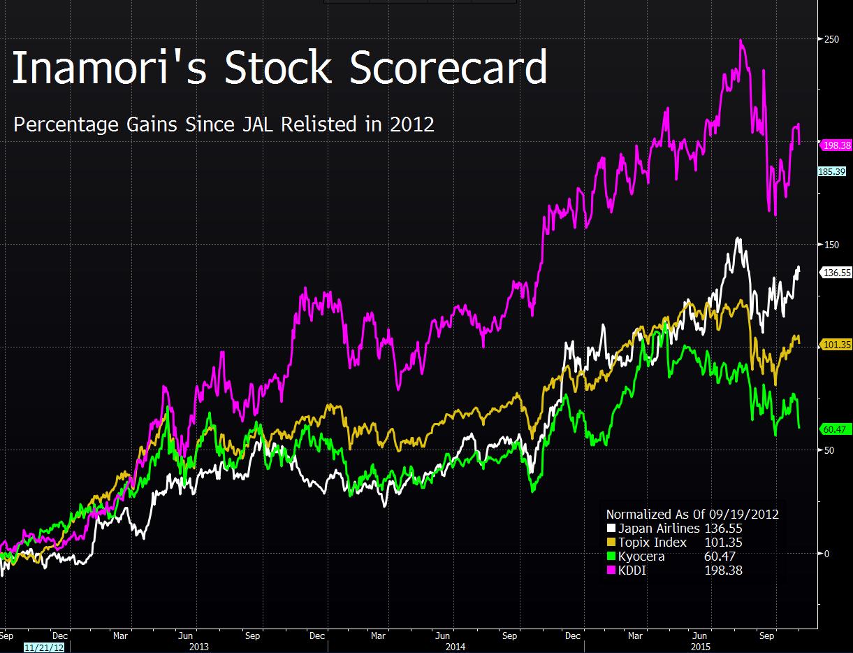 stock scorecard